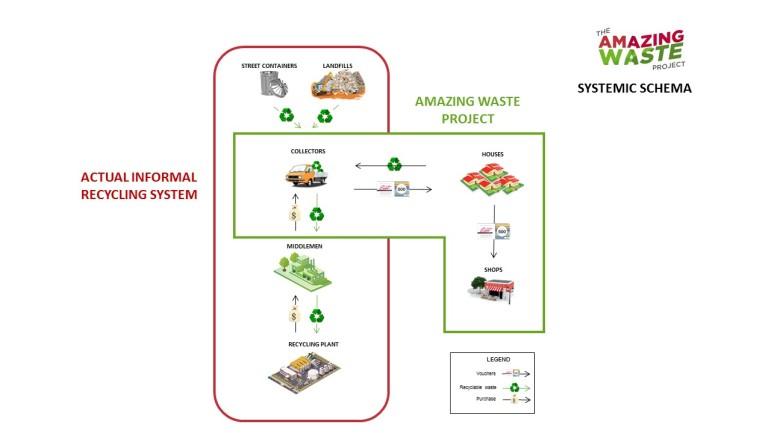 AWP systemic schema